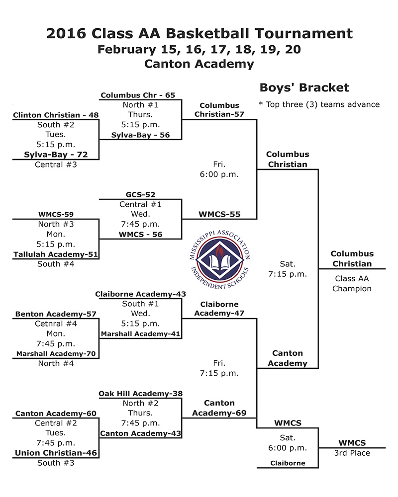 State Champs 2016 Bracket